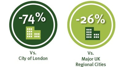 Office rent London vs major UK regional cities